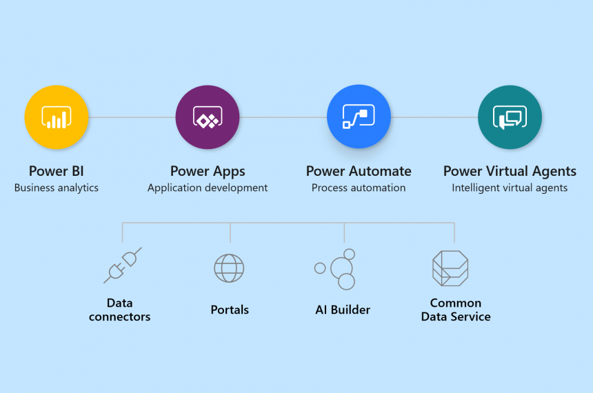 PowerPlatform overview